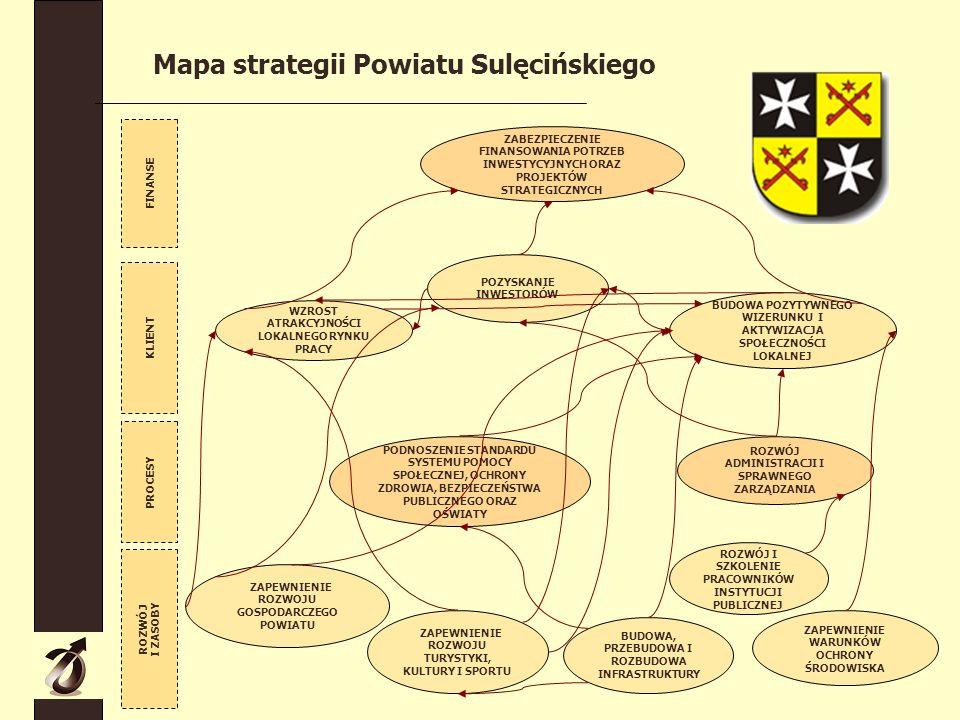 Mapa strategii Powiatu Sulęcińskiego KLIENT FINANSE PROCESY BUDOWA, PRZEBUDOWA I ROZBUDOWA INFRASTRUKTURY ZAPEWNIENIE WARUNKÓW OCHRONY ŚRODOWISKA ZAPEWNIENIE ROZWOJU TURYSTYKI, KULTURY I SPORTU ROZWÓJ ADMINISTRACJI I SPRAWNEGO ZARZĄDZANIA POZYSKANIE INWESTORÓW ZABEZPIECZENIE FINANSOWANIA POTRZEB INWESTYCYJNYCH ORAZ PROJEKTÓW STRATEGICZNYCH PODNOSZENIE STANDARDU SYSTEMU POMOCY SPOŁECZNEJ, OCHRONY ZDROWIA, BEZPIECZEŃSTWA PUBLICZNEGO ORAZ OŚWIATY BUDOWA POZYTYWNEGO WIZERUNKU I AKTYWIZACJA SPOŁECZNOŚCI LOKALNEJ ROZWÓJ I ZASOBY WZROST ATRAKCYJNOŚCI LOKALNEGO RYNKU PRACY ZAPEWNIENIE ROZWOJU GOSPODARCZEGO POWIATU ROZWÓJ I SZKOLENIE PRACOWNIKÓW INSTYTUCJI PUBLICZNEJ