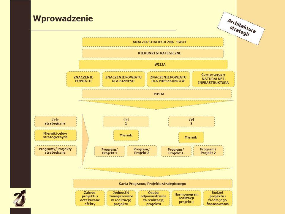 Wprowadzenie MISJA ZNACZENIE POWIATU DLA BIZNESU ZNACZENIE POWIATU WIZJA ŚRODOWISKO NATURALNE I INFRASTRUKTURA KIERUNKI STRATEGICZNE Cele strategiczne Mierniki celów strategicznych Programy/ Projekty strategiczne Cel 1 Cel 2 Miernik Program/ Projekt 1 Karta Programu/ Projektu strategicznego Jednostki zaangażowane w realizację projektu Osoba odpowiedzialna za realizację projektu ZNACZENIE POWIATU DLA MIESZKAŃCÓW Harmonogram realizacji projektu Budżet projektu i źródła jego finansowania Zakres projektu i oczekiwane efekty Program/ Projekt 2 Miernik Program/ Projekt 1 Program/ Projekt 2 ANALZIA STRATEGICZNA - SWOT Architektura strategii