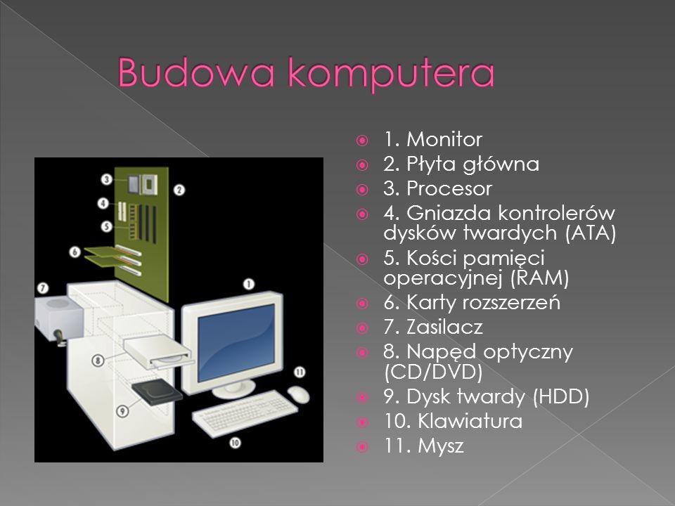 1. Monitor 2. Płyta główna 3. Procesor 4. Gniazda kontrolerów dysków twardych (ATA) 5. Kości pamięci operacyjnej (RAM) 6. Karty rozszerzeń 7. Zasilacz