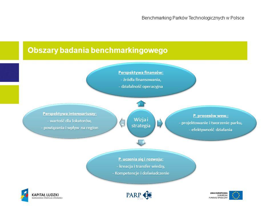 Obszary badania benchmarkingowego Benchmarking Parków Technologicznych w Polsce Wizja i strategia Perspektywa finansów: - źródła finansowania, - dział