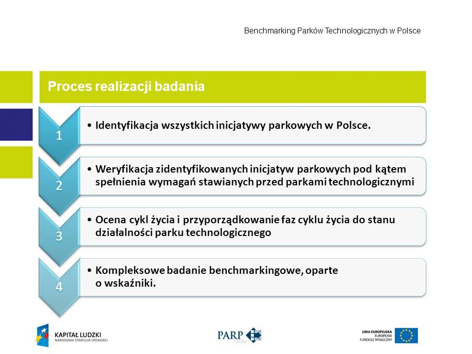 Proces realizacji badania Benchmarking Parków Technologicznych w Polsce 1 Identyfikacja wszystkich inicjatywy parkowych w Polsce. 2 Weryfikacja zident