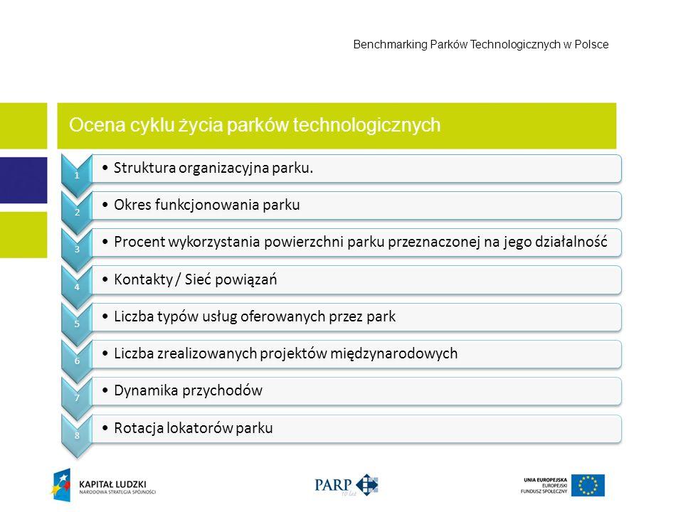 Ocena cyklu życia parków technologicznych Benchmarking Parków Technologicznych w Polsce 1 Struktura organizacyjna parku. 2 Okres funkcjonowania parku