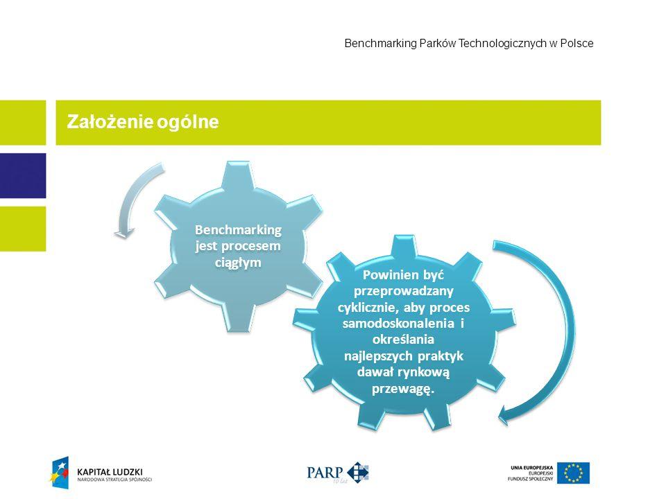 Założenie ogólne Benchmarking Parków Technologicznych w Polsce Powinien być przeprowadzany cyklicznie, aby proces samodoskonalenia i określania najlep