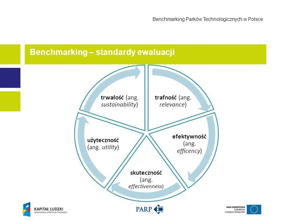 Benchmarking – standardy ewaluacji Benchmarking Parków Technologicznych w Polsce trafność (ang. relevance) efektywność (ang. efficency) skuteczność (a
