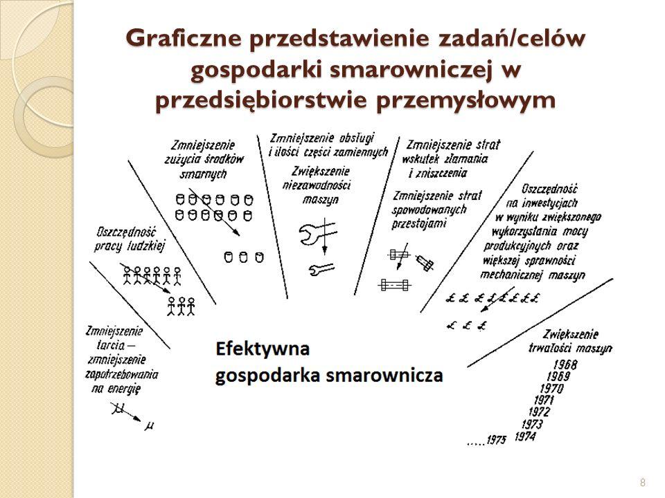 Graficzne przedstawienie zadań/celów gospodarki smarowniczej w przedsiębiorstwie przemysłowym 8