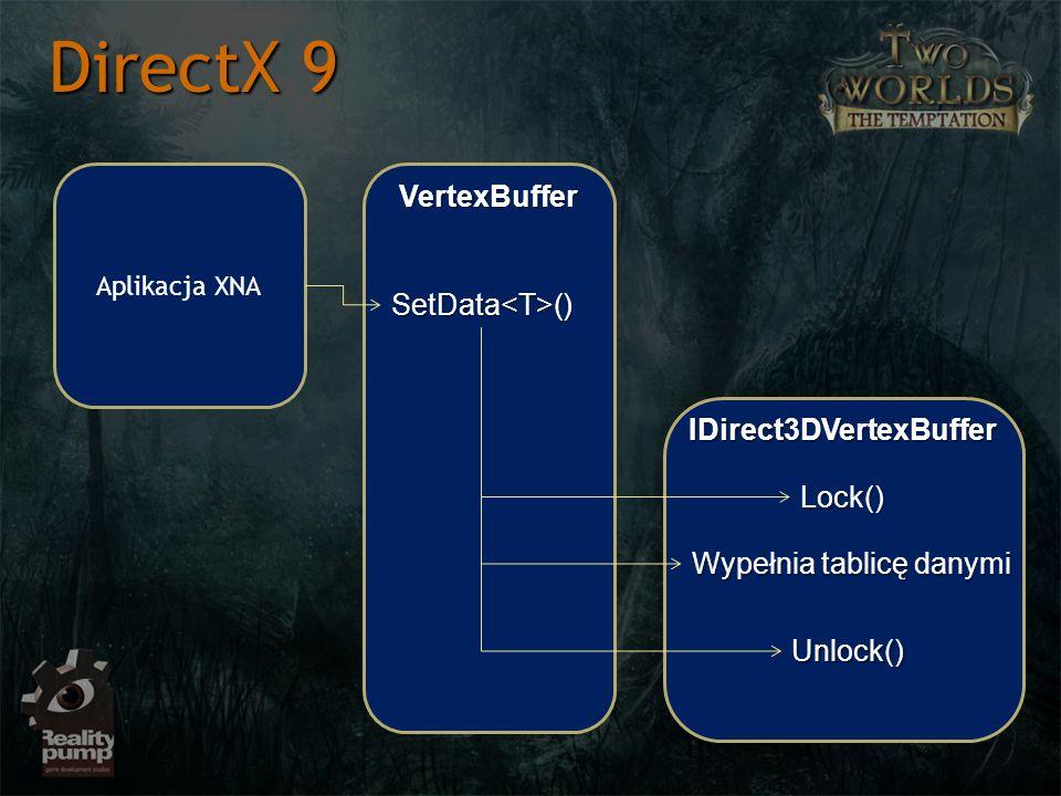 Aplikacja XNA VertexBuffer IDirect3DVertexBuffer SetData<T>() Lock() Wypełnia tablicę danymi Unlock()