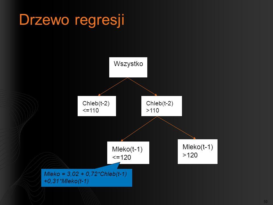 50 Drzewo regresji Wszystko Chleb(t-2) >110 Chleb(t-2) <=110 Mleko(t-1) >120 Mleko(t-1) <=120 Mleko = 3,02 + 0,72*Chleb(t-1) +0,31*Mleko(t-1)