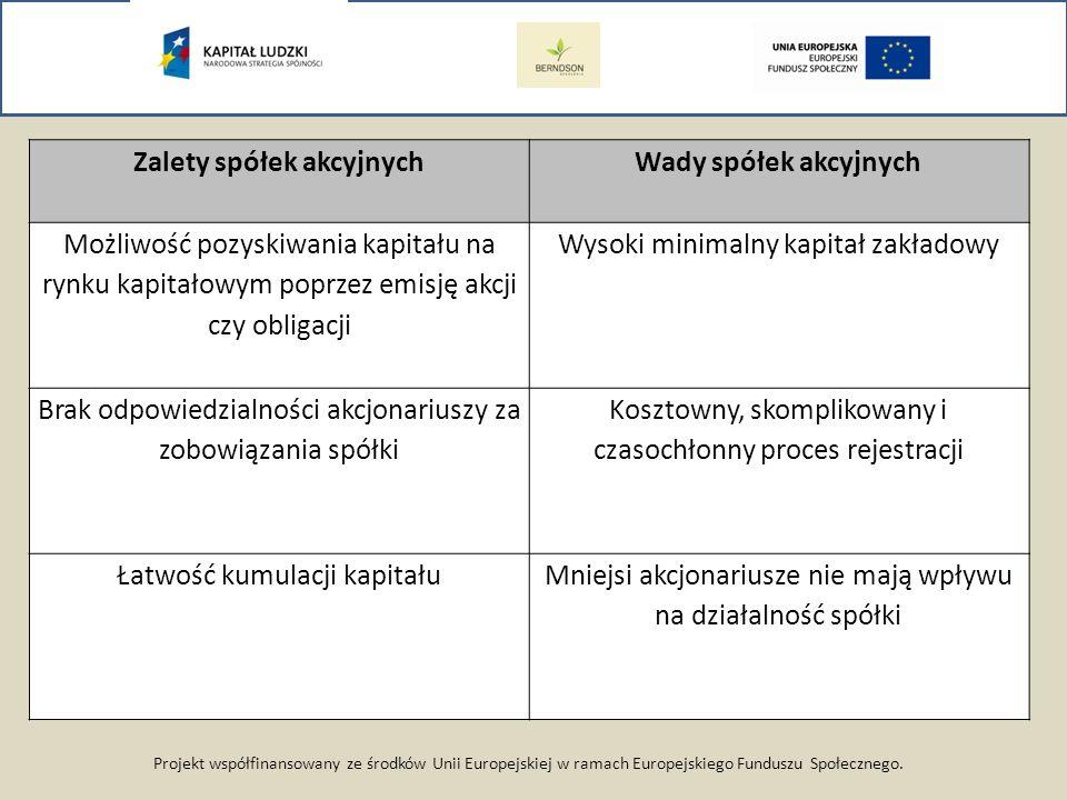 Projekt współfinansowany ze środków Unii Europejskiej w ramach Europejskiego Funduszu Społecznego. Zalety spółek akcyjnychWady spółek akcyjnych Możliw