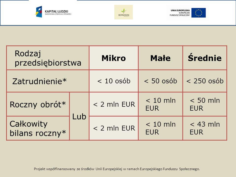 Projekt współfinansowany ze środków Unii Europejskiej w ramach Europejskiego Funduszu Społecznego. Rodzaj przedsiębiorstwa MikroMałeŚrednie Zatrudnien