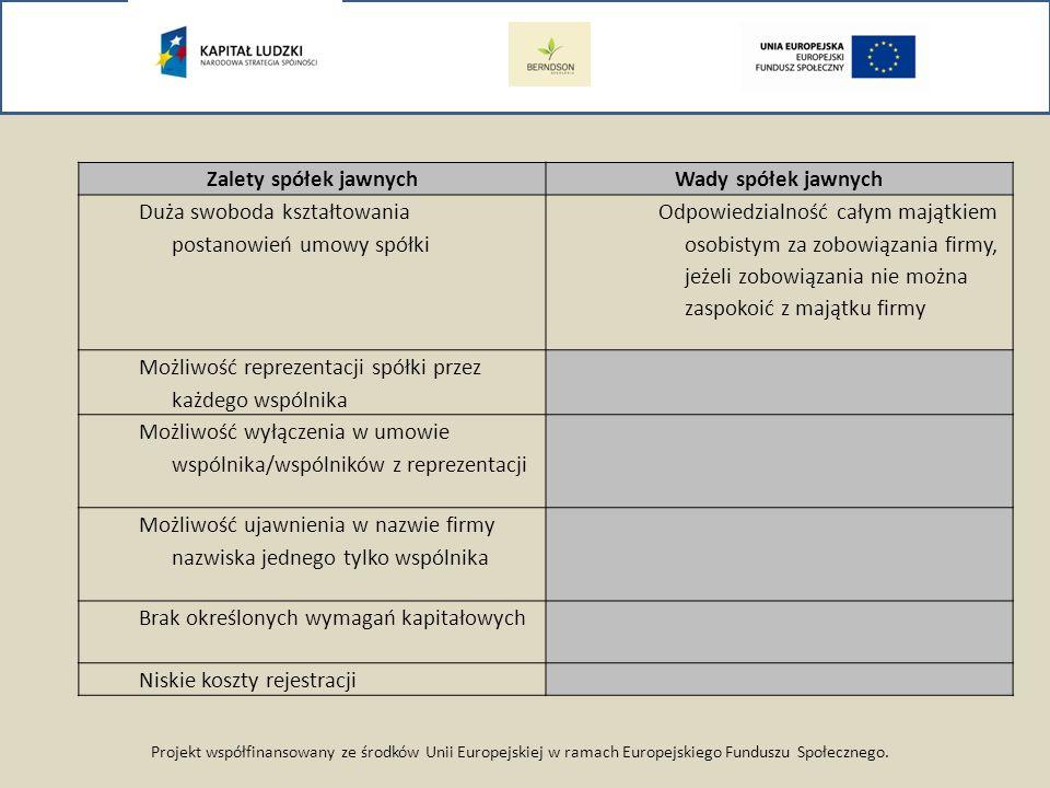 Projekt współfinansowany ze środków Unii Europejskiej w ramach Europejskiego Funduszu Społecznego. Zalety spółek jawnychWady spółek jawnych Duża swobo