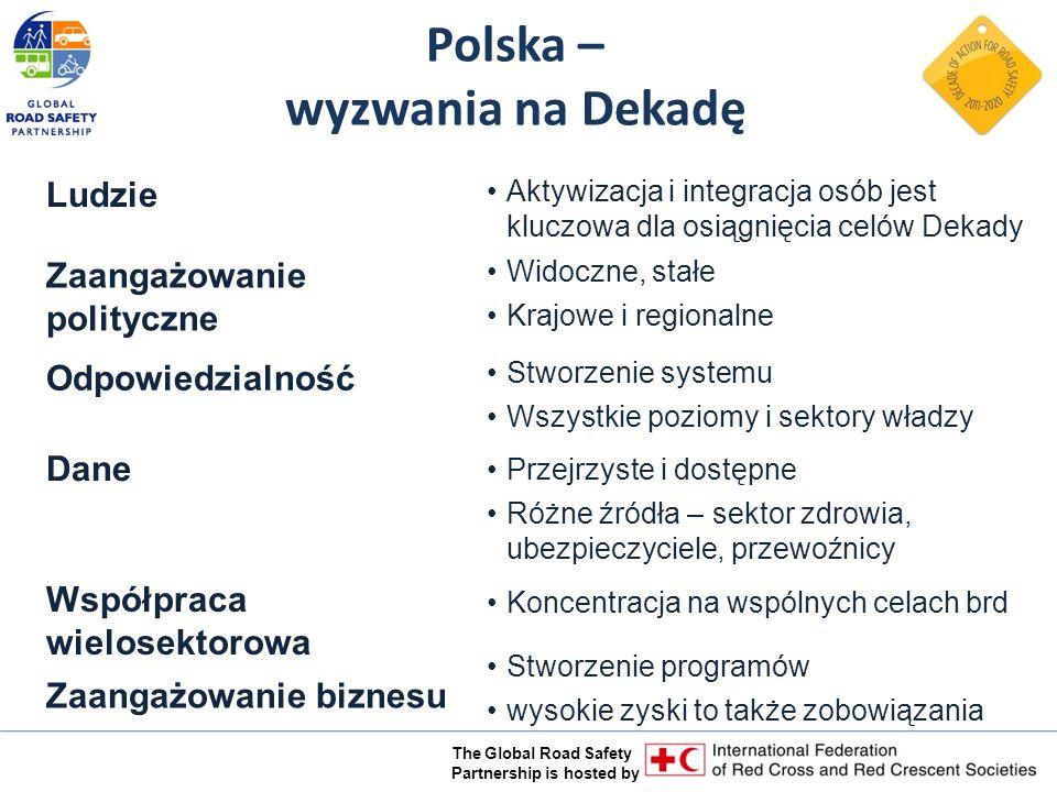 The Global Road Safety Partnership is hosted by Polska – wyzwania na Dekadę Zaangażowanie polityczne Widoczne, stałe Krajowe i regionalne Dane Przejrzyste i dostępne Różne źródła – sektor zdrowia, ubezpieczyciele, przewoźnicy Odpowiedzialność Stworzenie systemu Wszystkie poziomy i sektory władzy Ludzie Aktywizacja i integracja osób jest kluczowa dla osiągnięcia celów Dekady Współpraca wielosektorowa Koncentracja na wspólnych celach brd Zaangażowanie biznesu Stworzenie programów wysokie zyski to także zobowiązania