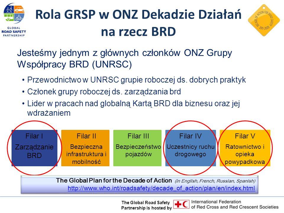 The Global Road Safety Partnership is hosted by Filar I Zarządzanie BRD Filar II Bezpieczna infrastruktura i mobilność Filar III Bezpieczeństwo pojazdów Filar IV Uczestnicy ruchu drogowego Filar V Ratownictwo i opieka powypadkowa Rola GRSP w ONZ Dekadzie Działań na rzecz BRD Jesteśmy jednym z głównych członków ONZ Grupy Współpracy BRD (UNRSC) Przewodnictwo w UNRSC grupie roboczej ds.