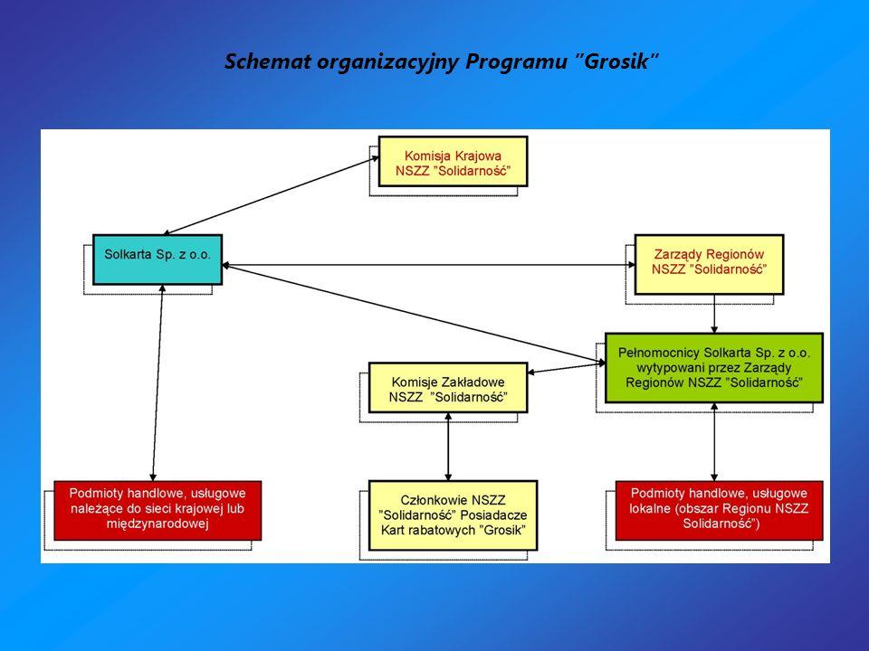 Schemat organizacyjny Programu Grosik