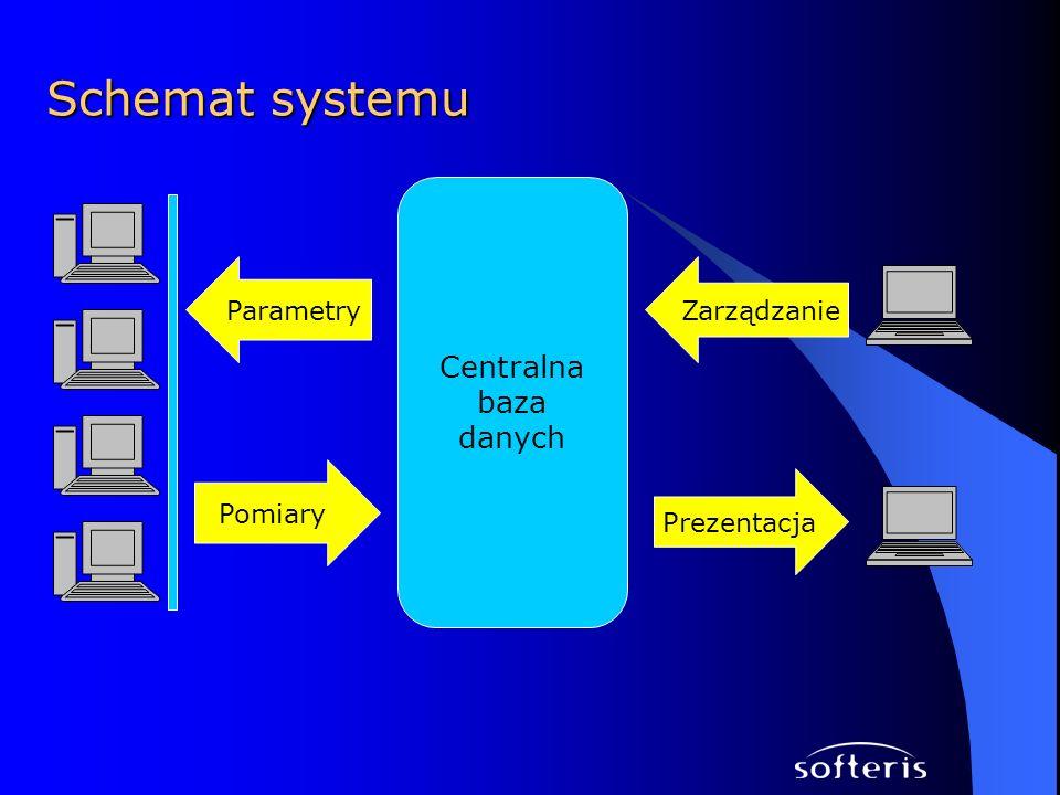 Schemat systemu Centralna baza danych Pomiary ParametryZarządzanie Prezentacja