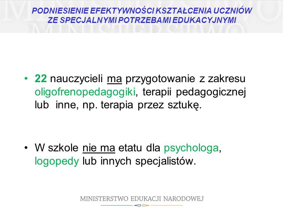 PODNIESIENIE EFEKTYWNOŚCI KSZTAŁCENIA UCZNIÓW ZE SPECJALNYMI POTRZEBAMI EDUKACYJNYMI 22 nauczycieli ma przygotowanie z zakresu oligofrenopedagogiki, t