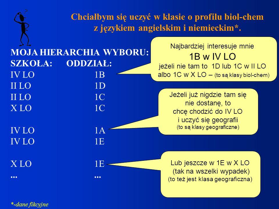 Chciałbym się uczyć w klasie o profilu biol-chem z językiem angielskim i niemieckim*. MOJA HIERARCHIA WYBORU: SZKOŁA:ODDZIAŁ: IV LO1B II LO1D II LO1C
