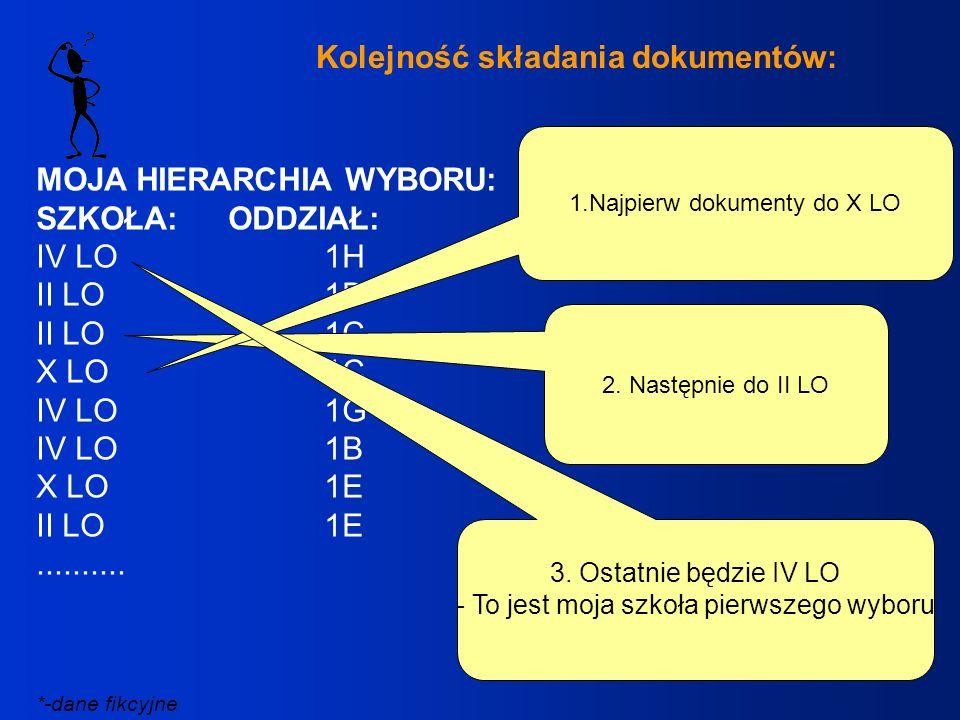 Kolejność składania dokumentów: MOJA HIERARCHIA WYBORU: SZKOŁA:ODDZIAŁ: IV LO1H II LO1D II LO1C X LO1C IV LO1G IV LO1B X LO1E II LO1E.......... 2. Nas