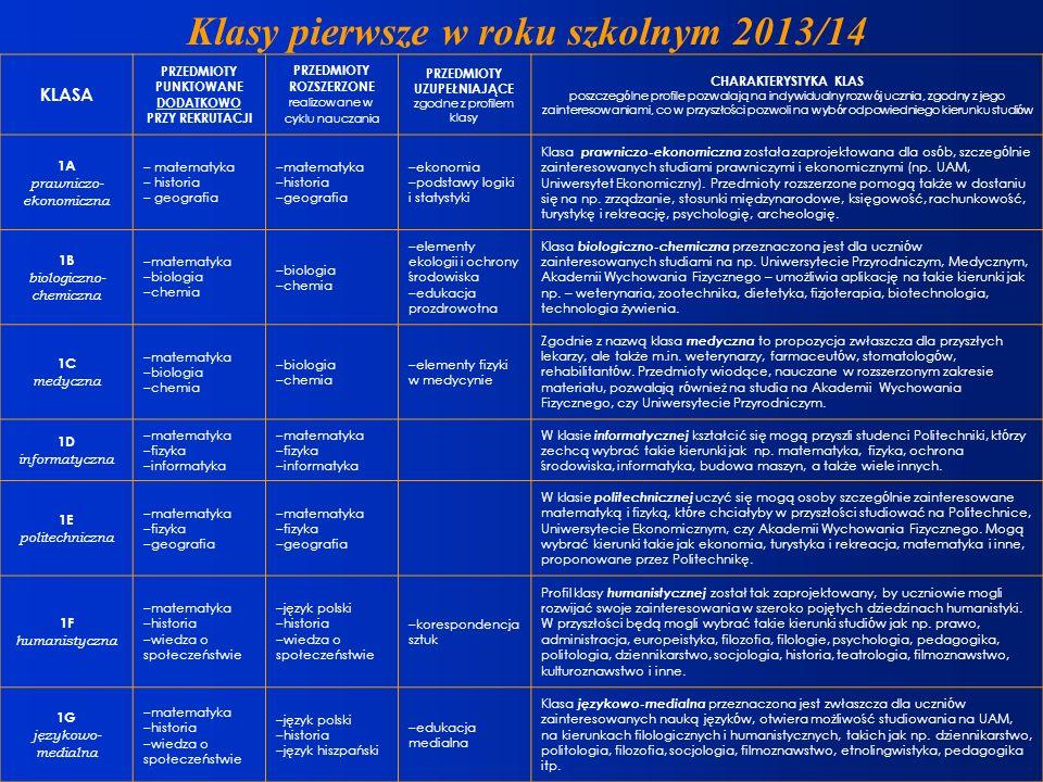 Klasy pierwsze w roku szkolnym 2013/14 KLASA PRZEDMIOTY PUNKTOWANE DODATKOWO PRZY REKRUTACJI PRZEDMIOTY ROZSZERZONE realizowane w cyklu nauczania PRZE