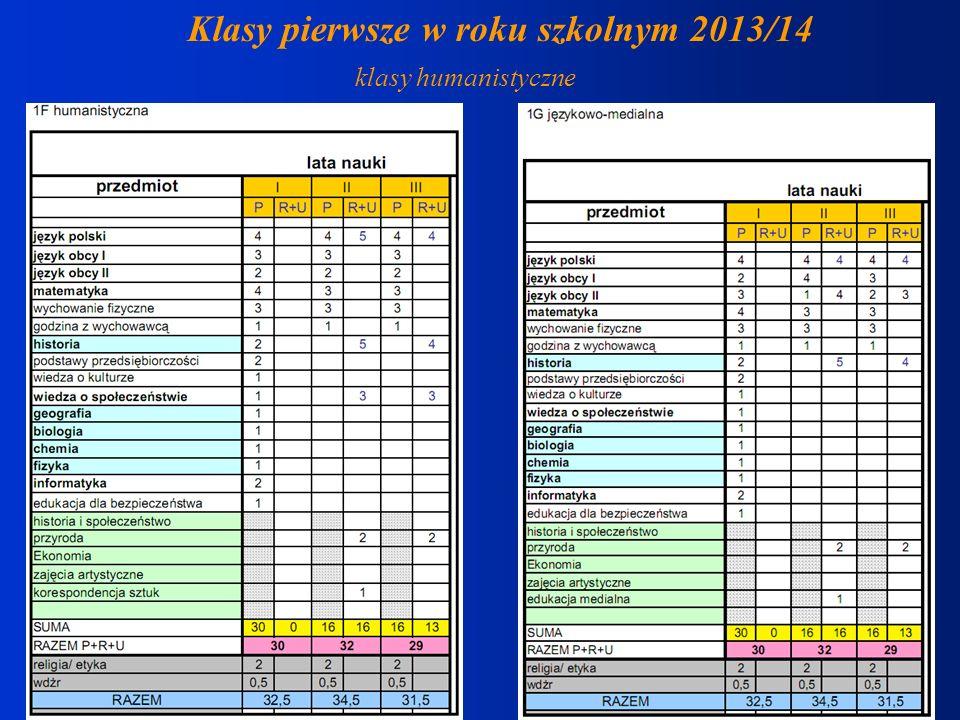Klasy pierwsze w roku szkolnym 2013/14 klasy biologiczno-chemiczne