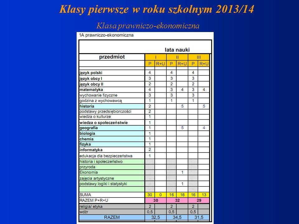 Składanie dokumentów termin od 20 maja do 4 czerwca 2013r.