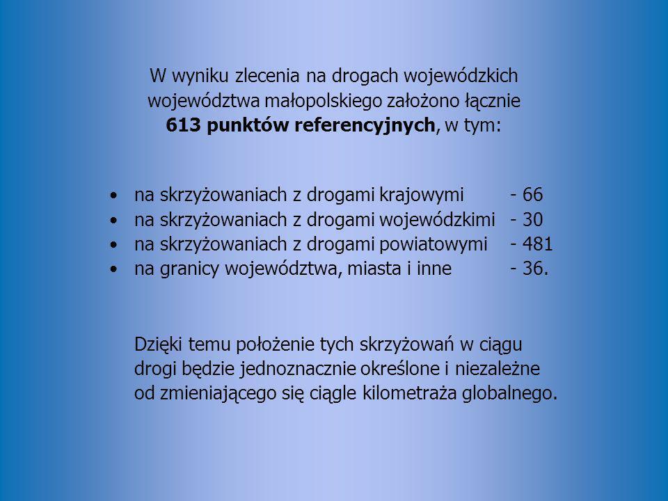 W wyniku zlecenia na drogach wojewódzkich województwa małopolskiego założono łącznie 613 punktów referencyjnych, w tym: na skrzyżowaniach z drogami kr