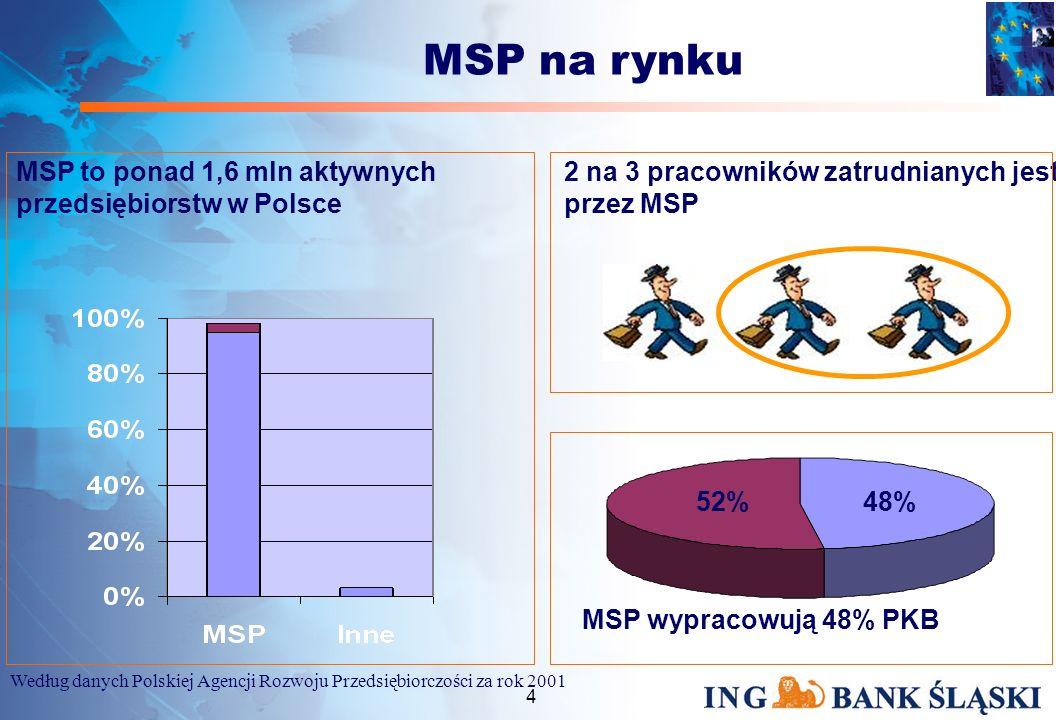 3 Plan prezentacji Miejsce MSP na rynku Bank na rynku finansowej obsługi MSP MSP w banku Oferta Banku: PAKIET ProBIZNES Programy Pomocowe Podsumowanie