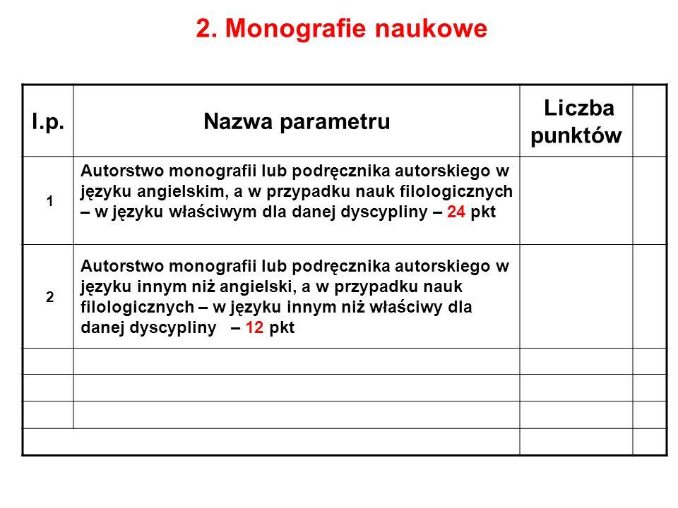 2. Monografie naukowe l.p.Nazwa parametru Liczba punktów 1 Autorstwo monografii lub podręcznika autorskiego w języku angielskim, a w przypadku nauk fi