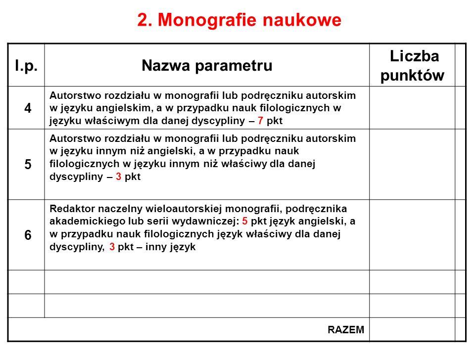 2. Monografie naukowe l.p.Nazwa parametru Liczba punktów 4 Autorstwo rozdziału w monografii lub podręczniku autorskim w języku angielskim, a w przypad