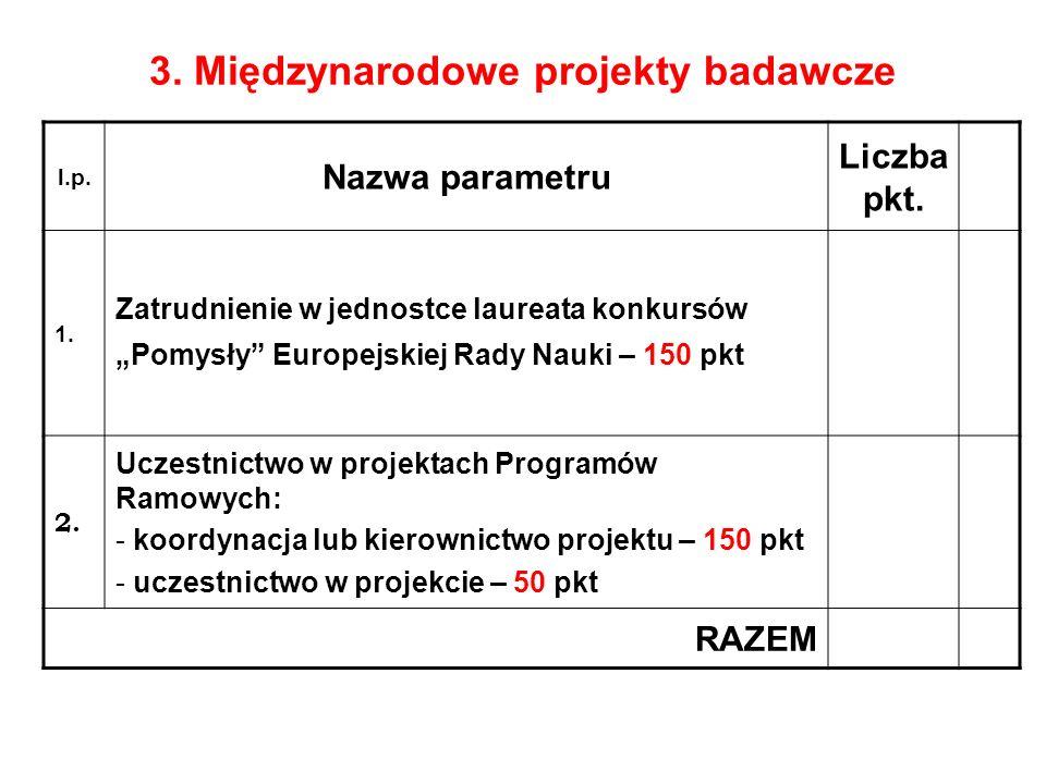 3. Międzynarodowe projekty badawcze l.p. Nazwa parametru Liczba pkt. 1. Zatrudnienie w jednostce laureata konkursów Pomysły Europejskiej Rady Nauki –