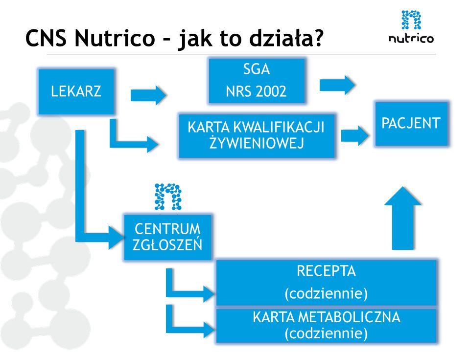 CNS Nutrico – jak to działa?