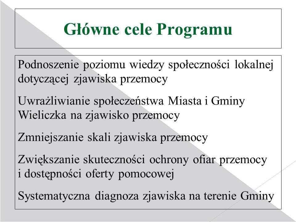 Główne cele Programu Podnoszenie poziomu wiedzy społeczności lokalnej dotyczącej zjawiska przemocy Uwrażliwianie społeczeństwa Miasta i Gminy Wieliczk