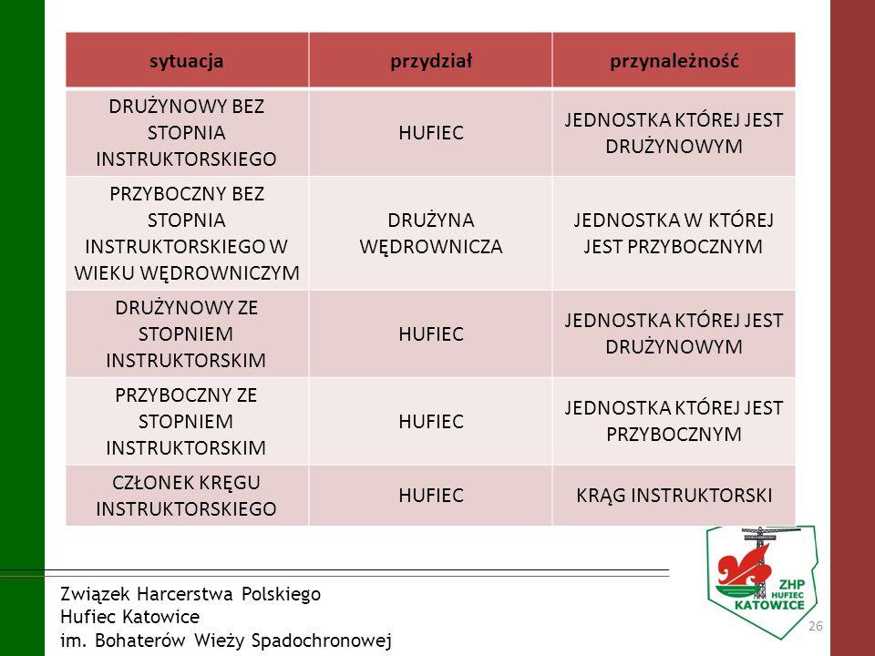 Związek Harcerstwa Polskiego Hufiec Katowice im. Bohaterów Wieży Spadochronowej 26 sytuacjaprzydziałprzynależność DRUŻYNOWY BEZ STOPNIA INSTRUKTORSKIE
