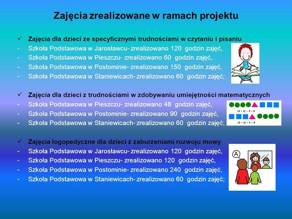 Zajęcia zrealizowane w ramach projektu Zajęcia gimnastyki korekcyjnej dla dzieci z wadami postawy -Szkoła Podstawowa w Jarosławcu- zrealizowano 60 godzin zajęć, -Szkoła Podstawowa w Pieszczu- zrealizowano 96 godzin zajęć, -Szkoła Podstawowa w Postominie- zrealizowano 120 godzin zajęć Zajęcia socjoterapeutyczne i psychoedukacyjne dla dzieci z zaburzeniami komunikacji społecznej -Szkoła Podstawowa w Staniewicach- zrealizowano 60 godzin zajęć; Zajęcia rozwijające zainteresowania uczniów szczególnie uzdolnionych ze szczególnym uwzględnieniem nauk matematyczno-przyrodniczych - Szkoła Podstawowa w Staniewicach- zrealizowano 60 godzin zajęć;