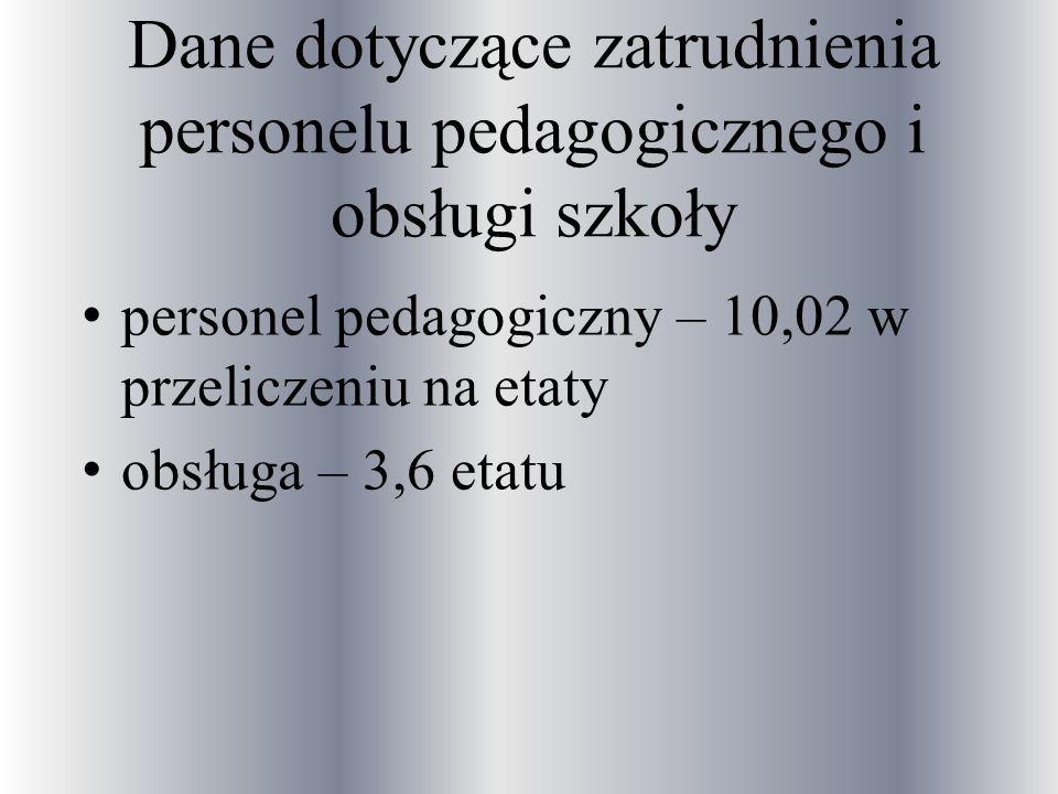 Dane dotyczące zatrudnienia personelu pedagogicznego i obsługi szkoły personel pedagogiczny – 10,02 w przeliczeniu na etaty obsługa – 3,6 etatu