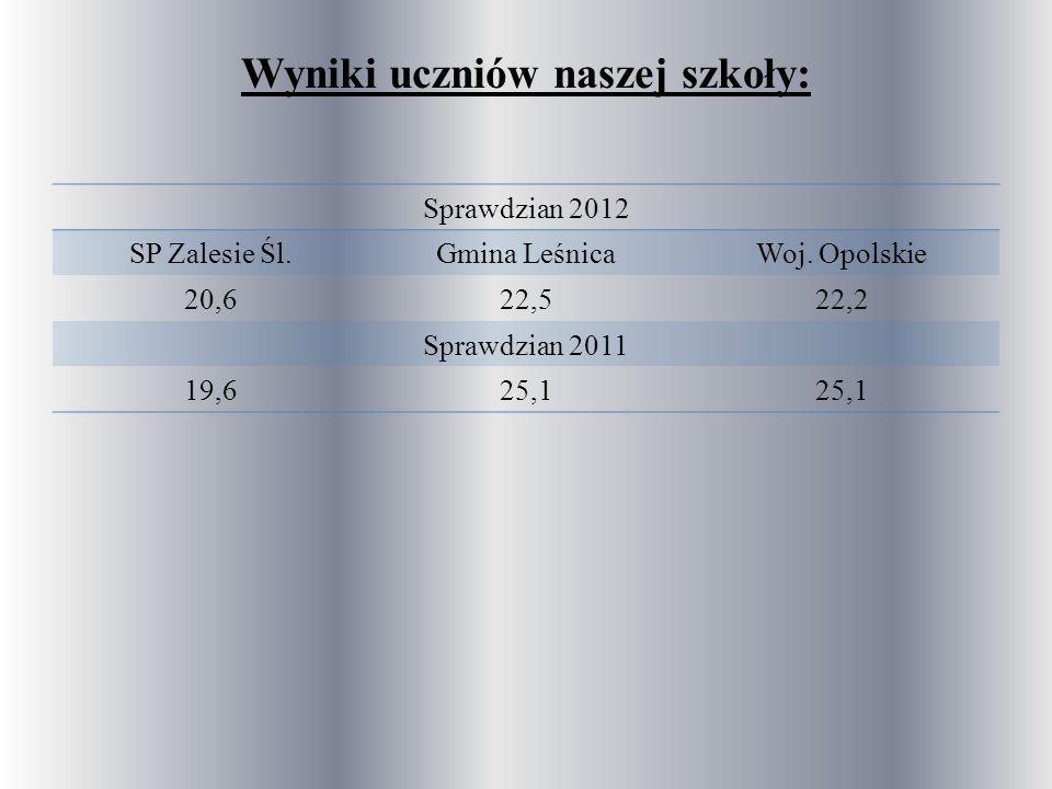 Wyniki uczniów naszej szkoły: Sprawdzian 2012 SP Zalesie Śl.Gmina LeśnicaWoj.