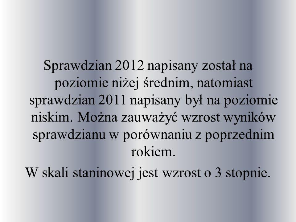 W roku szkolnym 2011/2012 nauczyciele Szkoły Podstawowej im.