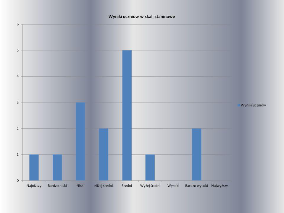 ŁATWOŚĆ SPRAWDZIANU ORAZ ŚREDNIA PUNKTÓW DLA SZKOŁY ORAZ PORÓWNANIE NASZYCH WYNIKÓW Z WYNIKAMI DLA GMINY Oddział AGminaWojewództwo Czytanie (10)5,36,06,1 Pisanie (10)5,85,65,7 Rozumowanie (8)3,34,1 Korzystanie z informacji (4)2,32,82,7 Wykorzystywanie wiedzy w praktyce (8)3,94,03,6 Ogólnie (40)