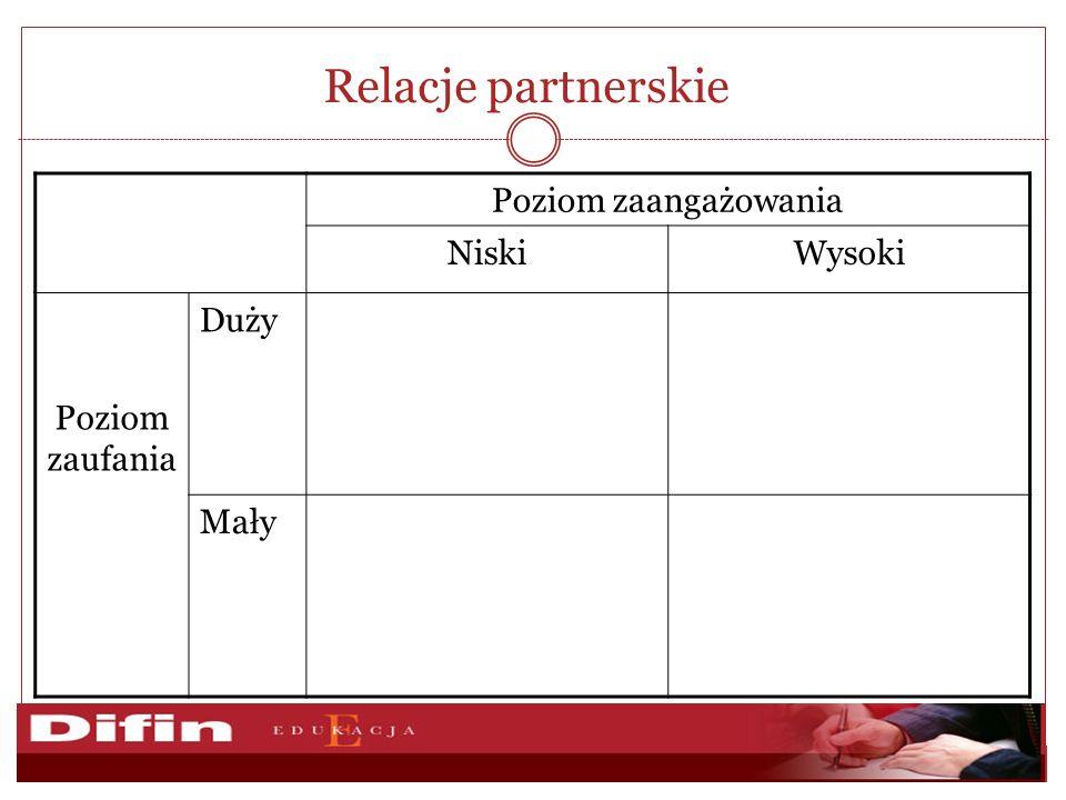 Relacje partnerskie Poziom zaangażowania NiskiWysoki Poziom zaufania Duży Mały