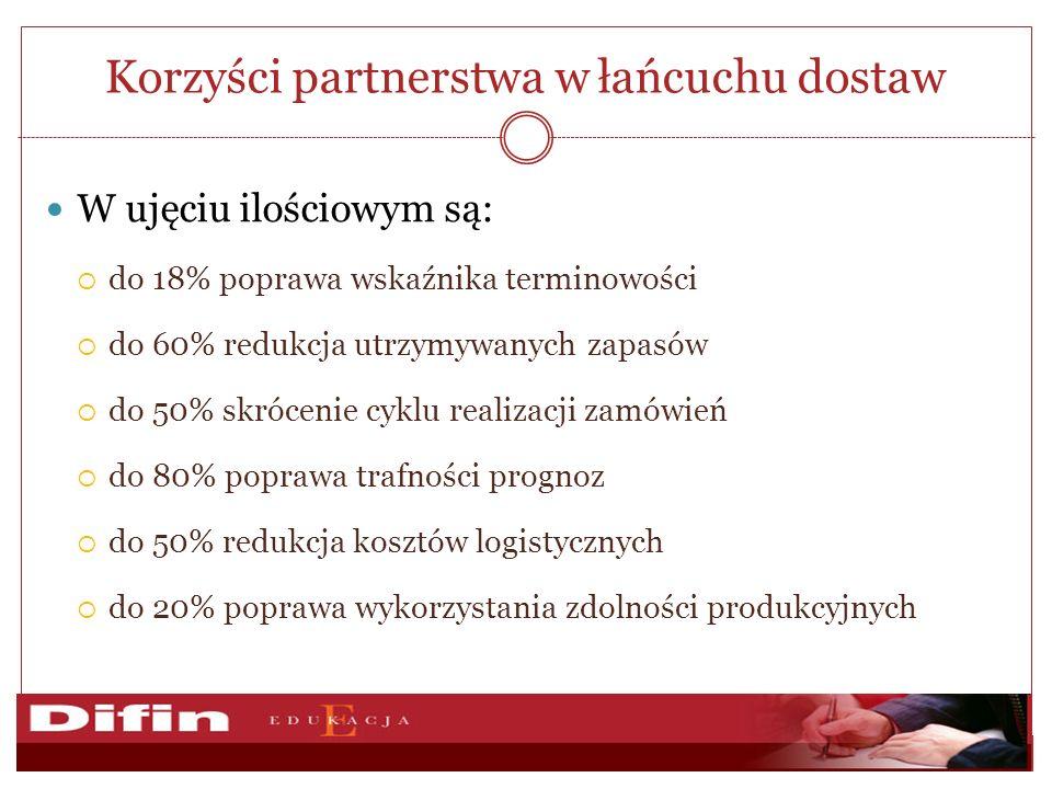 Korzyści partnerstwa w łańcuchu dostaw W ujęciu ilościowym są: do 18% poprawa wskaźnika terminowości do 60% redukcja utrzymywanych zapasów do 50% skrócenie cyklu realizacji zamówień do 80% poprawa trafności prognoz do 50% redukcja kosztów logistycznych do 20% poprawa wykorzystania zdolności produkcyjnych