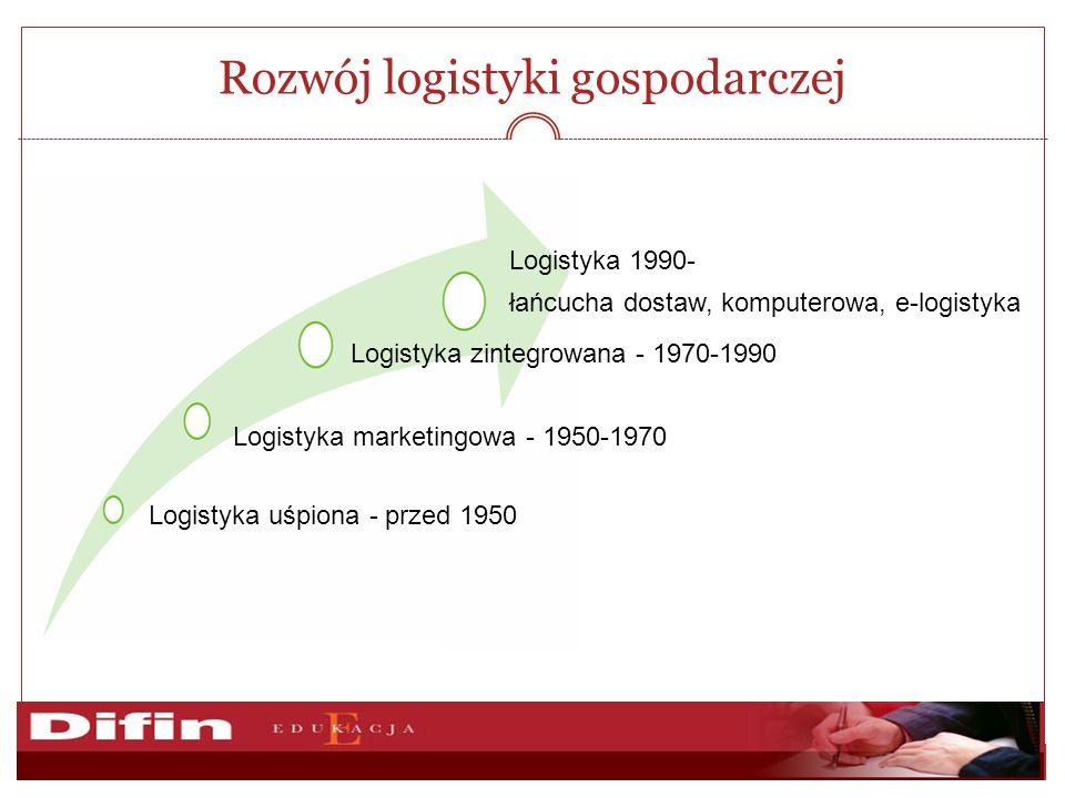 Rozwój logistyki gospodarczej Logistyka uśpiona - przed 1950 Logistyka marketingowa - 1950-1970 Logistyka zintegrowana - 1970-1990 Logistyka 1990- łańcucha dostaw, komputerowa, e-logistyka