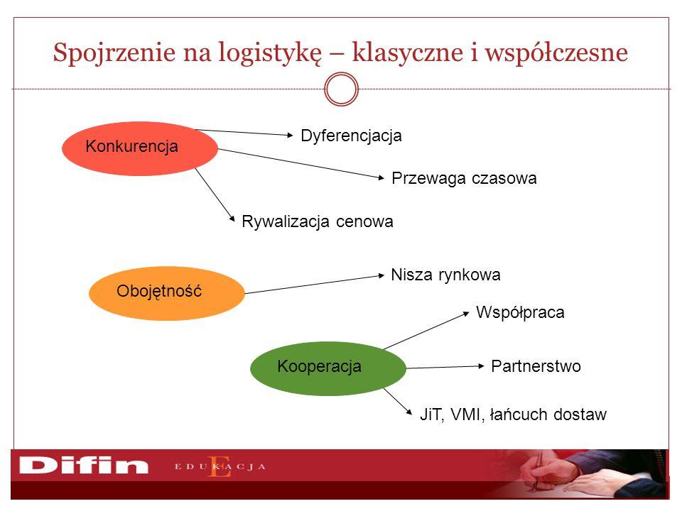 Spojrzenie na logistykę – klasyczne i współczesne KonkurencjaObojętnośćKooperacja Nisza rynkowa Rywalizacja cenowa Dyferencjacja Przewaga czasowa Współpraca JiT, VMI, łańcuch dostaw Partnerstwo