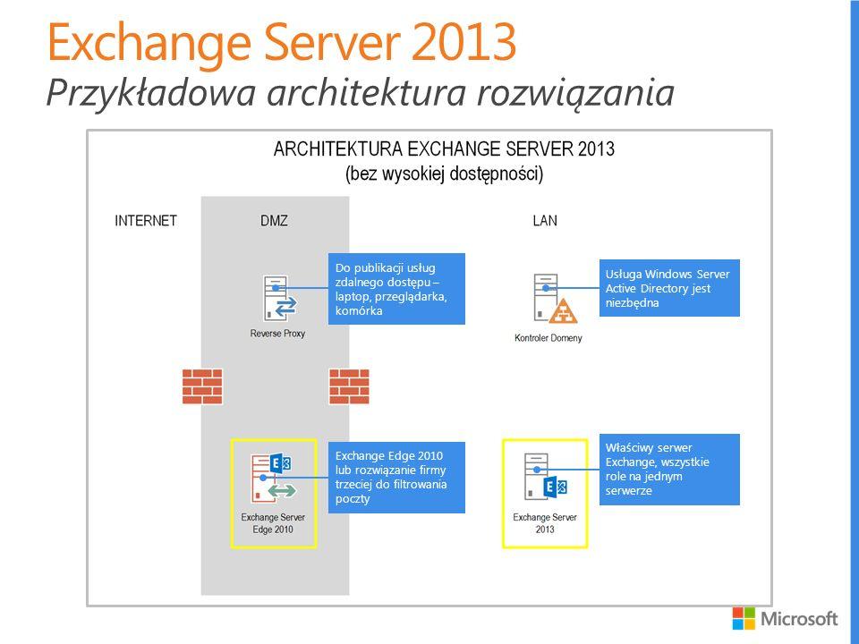 Przykładowa architektura rozwiązania Usługa Windows Server Active Directory jest niezbędna Exchange Edge 2010 lub rozwiązanie firmy trzeciej do filtrowania poczty Do publikacji usług zdalnego dostępu – laptop, przeglądarka, komórka Właściwy serwer Exchange, wszystkie role na jednym serwerze