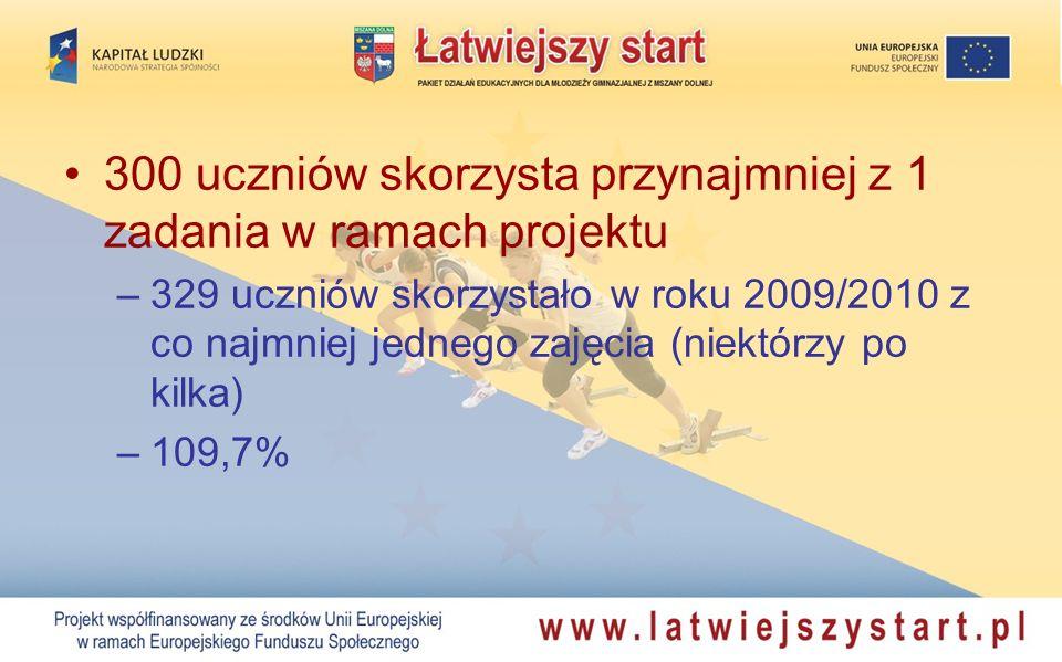 300 uczniów skorzysta przynajmniej z 1 zadania w ramach projektu –329 uczniów skorzystało w roku 2009/2010 z co najmniej jednego zajęcia (niektórzy po kilka) –109,7%