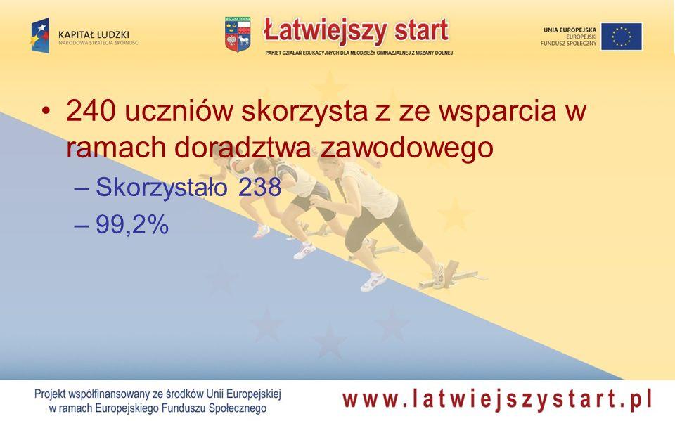 240 uczniów skorzysta z ze wsparcia w ramach doradztwa zawodowego –Skorzystało 238 –99,2%