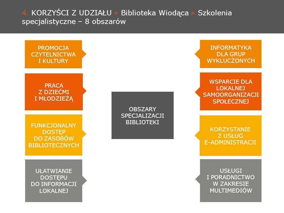 4. KORZYŚCI Z UDZIAŁU » Biblioteka Wiodąca » Szkolenia specjalistyczne – 8 obszarów WSPARCIE DLA LOKALNEJ SAMOORGANIZACJI SPOŁECZNEJ OBSZARY SPECJALIZ