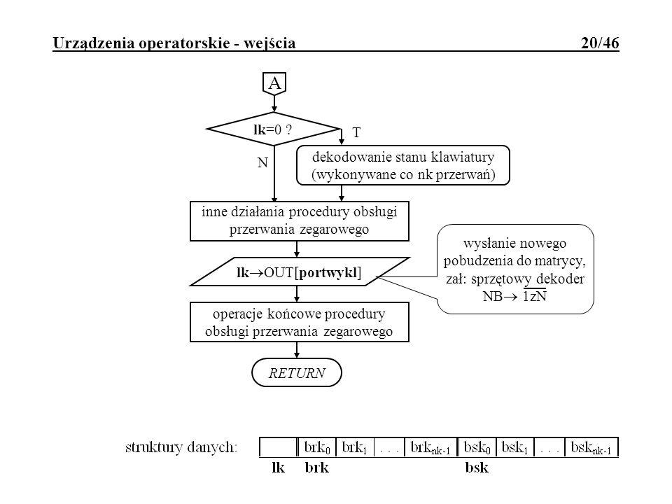 Urządzenia operatorskie - wejścia 20/46 lk=0 ? T RETURN N dekodowanie stanu klawiatury (wykonywane co nk przerwań) inne działania procedury obsługi pr