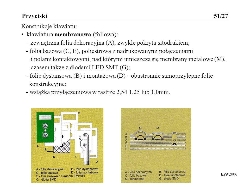 Przyciski 51/27 Konstrukcje klawiatur klawiatura membranowa (foliowa): - zewnętrzna folia dekoracyjna (A), zwykle pokryta sitodrukiem; - folia bazowa