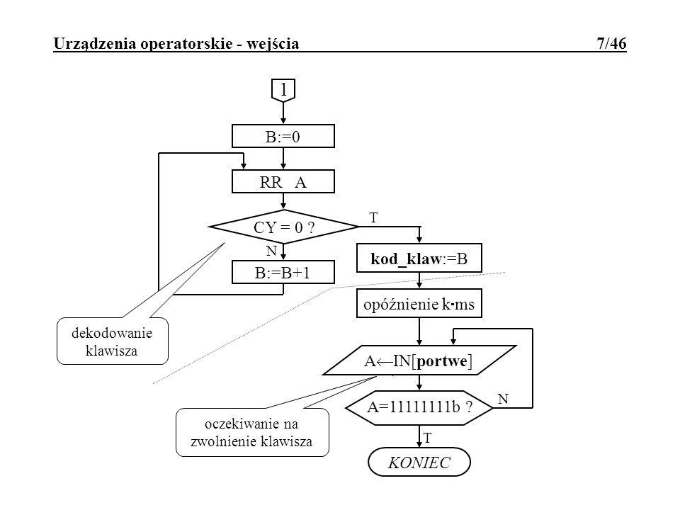 Urządzenia operatorskie - wejścia 7/46 B:=0 RR A CY = 0 ? T B:=B+1 kod_klaw:=B opóźnienie k ms A IN[portwe] N KONIEC oczekiwanie na zwolnienie klawisz
