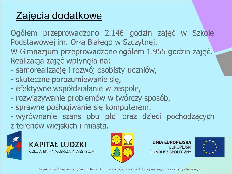 Projekt współfinansowany ze środków Unii Europejskiej w ramach Europejskiego Funduszu Społecznego Zajęcia dodatkowe Ogółem przeprowadzono 2.146 godzin zajęć w Szkole Podstawowej im.