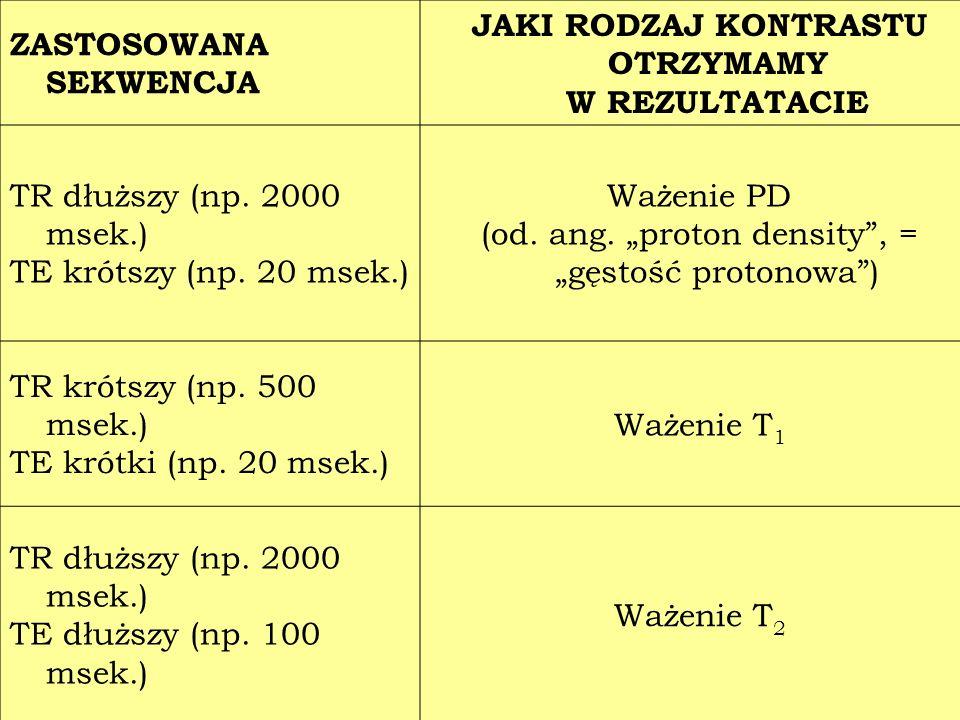 ZASTOSOWANA SEKWENCJA JAKI RODZAJ KONTRASTU OTRZYMAMY W REZULTATACIE TR dłuższy (np. 2000 msek.) TE krótszy (np. 20 msek.) Ważenie PD (od. ang. proton